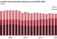Energy Emissions in US Increases